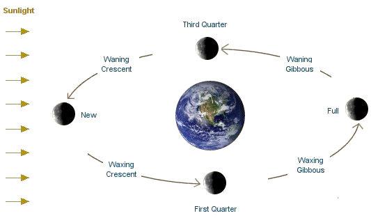astropages   moon phases  western washington university