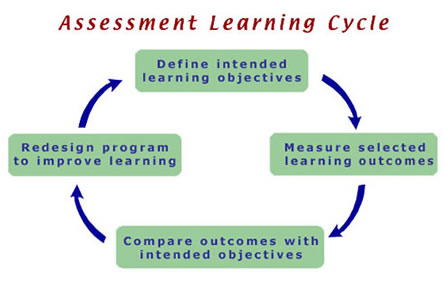 how to find the process outcomes in the syllabus